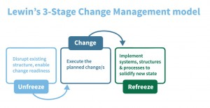 3-stage_change_management