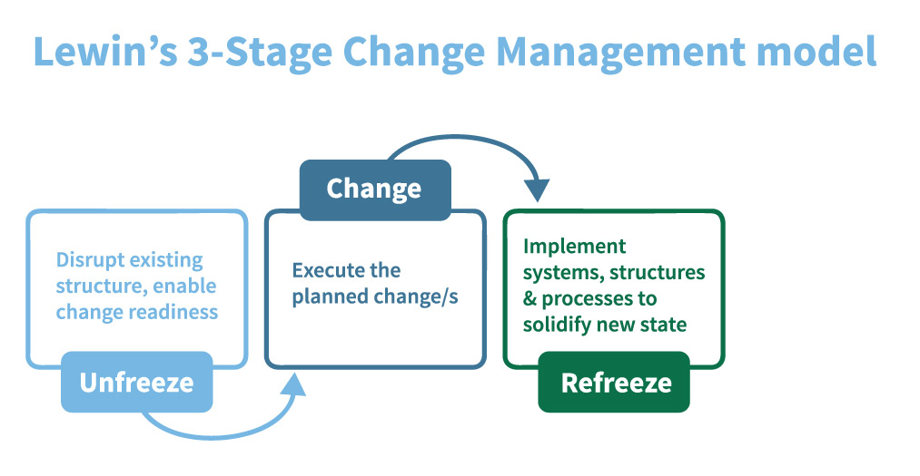 change management model paper essay Q) what are the strengths and weakness of kotters 8-stage model, lewins planned change model, and the positivist model change management is a.
