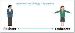 Openness to Change Spectrum